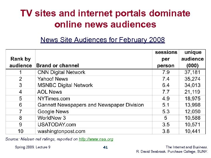 TV sites and internet portals dominate online news audiences News Site Audiences for February