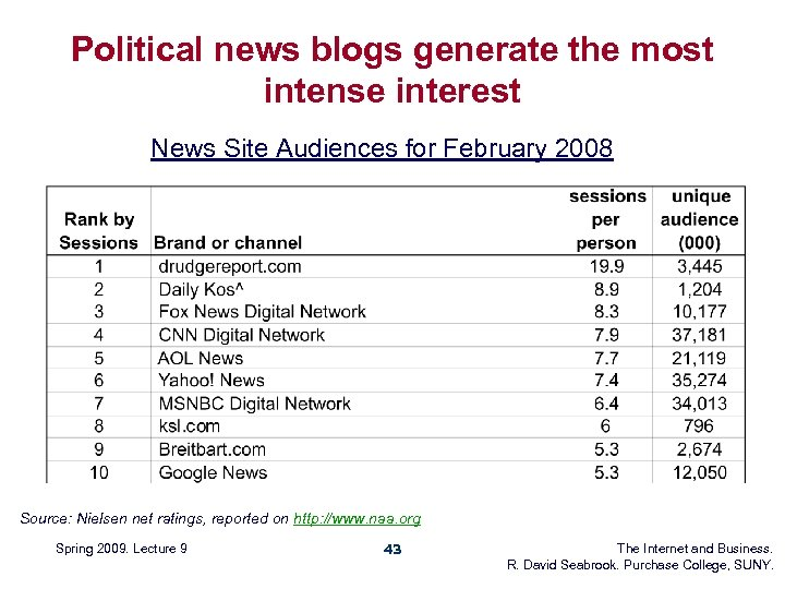 Political news blogs generate the most intense interest News Site Audiences for February 2008