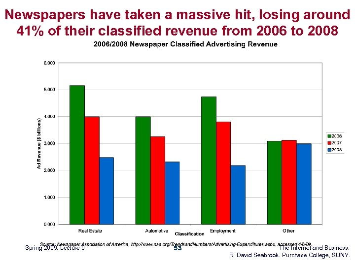 Newspapers have taken a massive hit, losing around 41% of their classified revenue from