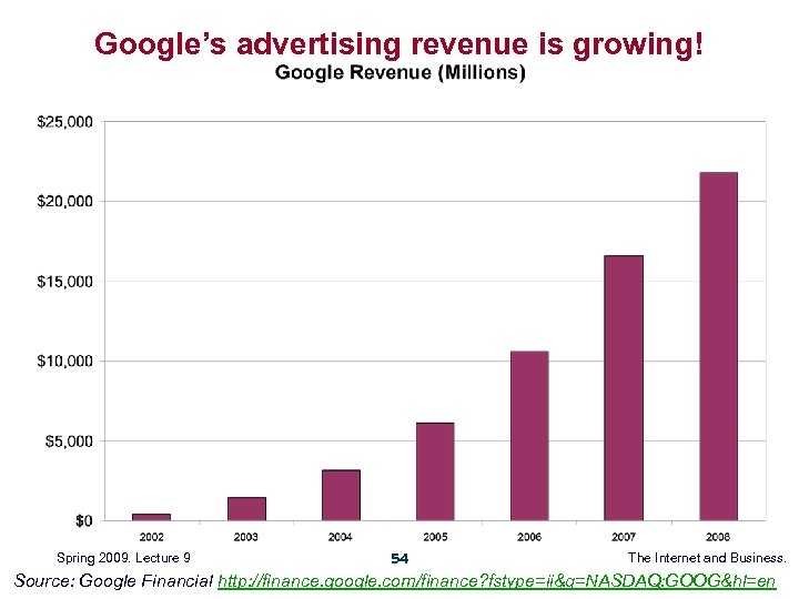 Google's advertising revenue is growing! Spring 2009. Lecture 9 54 The Internet and Business.