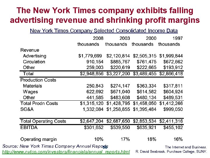 The New York Times company exhibits falling advertising revenue and shrinking profit margins New