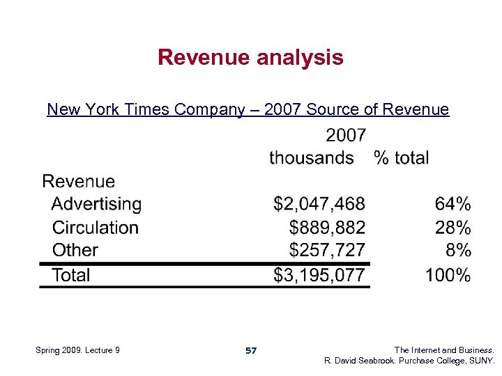 Revenue analysis New York Times Company – 2007 Source of Revenue Spring 2009. Lecture