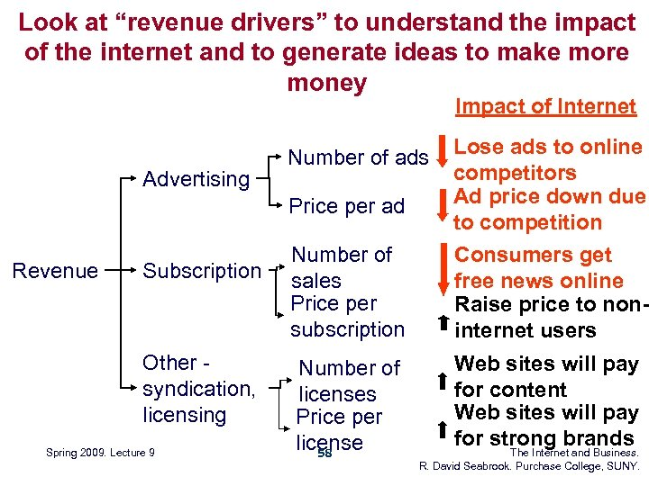 "Look at ""revenue drivers"" to understand the impact of the internet and to generate"