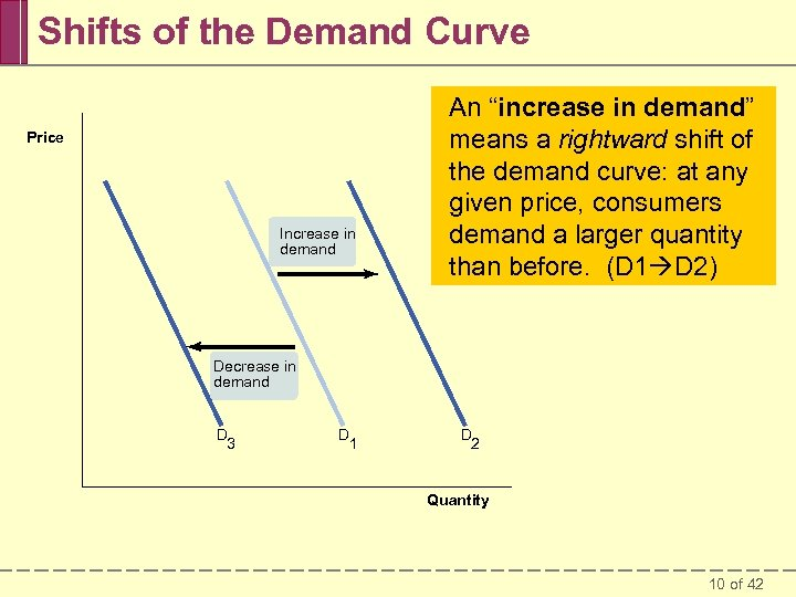 "Shifts of the Demand Curve Price Increase in demand An ""increase in demand"" A"