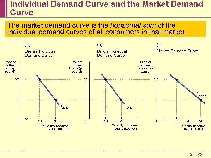 Individual Demand Curve and the Market Demand Curve The market demand curve is the