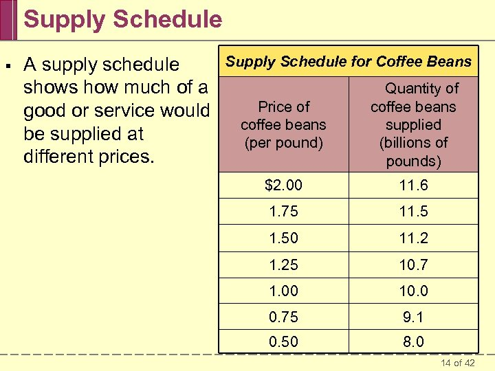 Supply Schedule § A supply schedule shows how much of a good or service