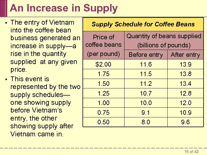 An Increase in Supply § § The entry of Vietnam Supply Schedule for Coffee