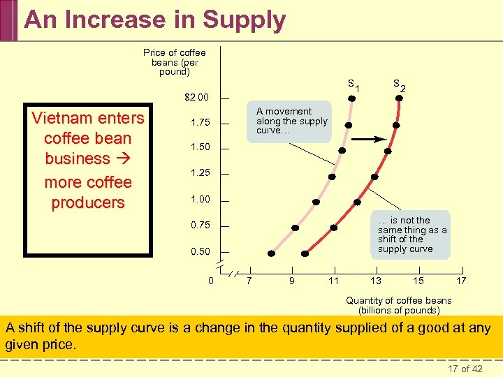 An Increase in Supply Price of coffee beans (per pound) S $2. 00 Vietnam