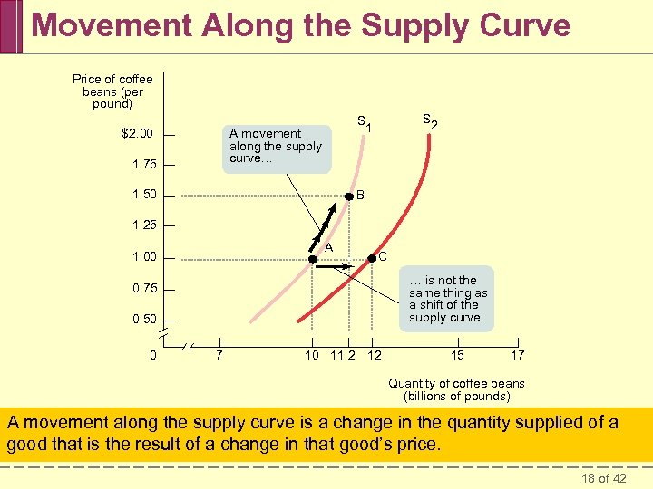 Movement Along the Supply Curve Price of coffee beans (per pound) $2. 00 A