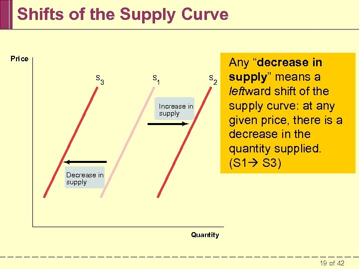 Shifts of the Supply Curve Price S 3 S 1 S 2 Increase in