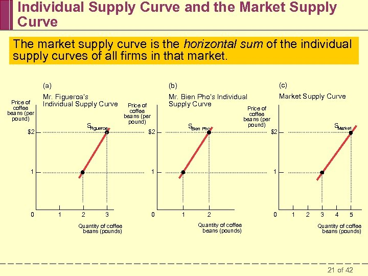 Individual Supply Curve and the Market Supply Curve The market supply curve is the