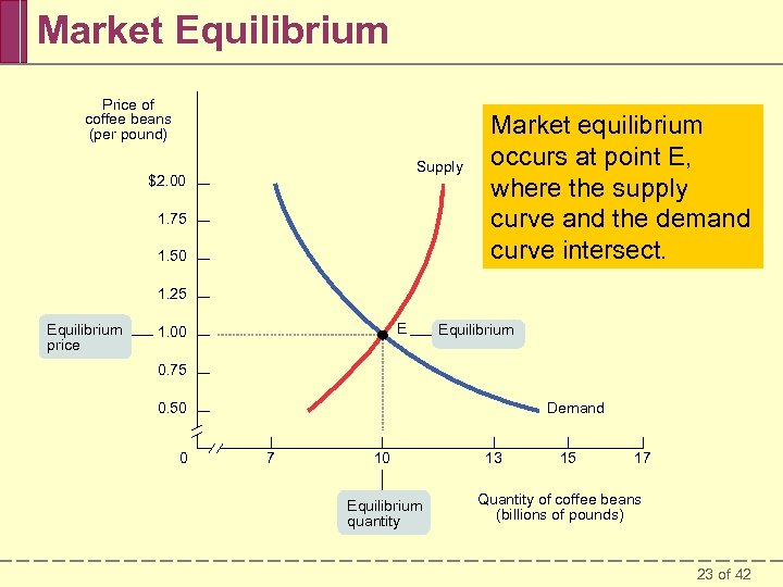 Market Equilibrium Price of coffee beans (per pound) Supply $2. 00 1. 75 1.