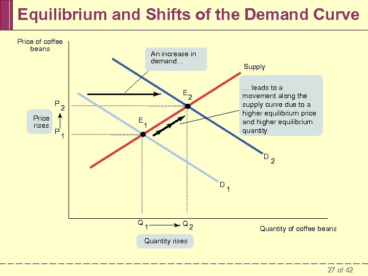Equilibrium and Shifts of the Demand Curve Price of coffee beans An increase in