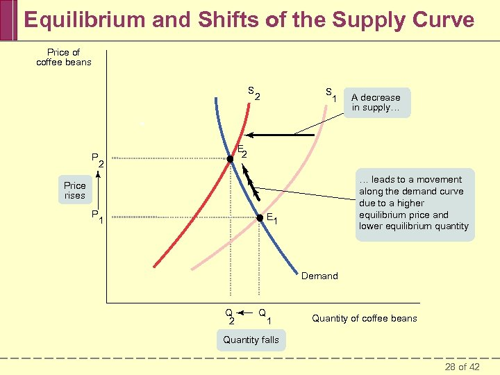 Equilibrium and Shifts of the Supply Curve Price of coffee beans S 2 P