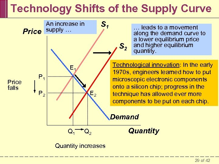 Technology Shifts of the Supply Curve Price S 1 An increase in supply …