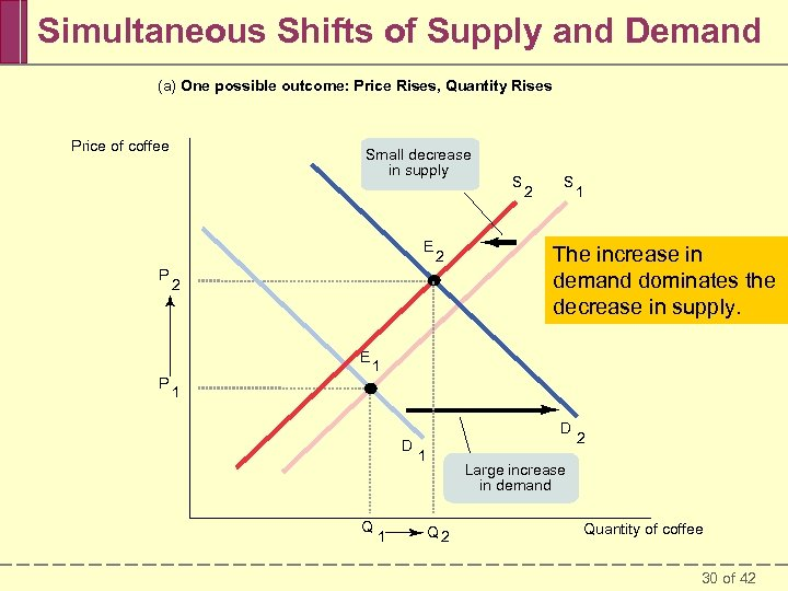 Simultaneous Shifts of Supply and Demand (a) One possible outcome: Price Rises, Quantity Rises