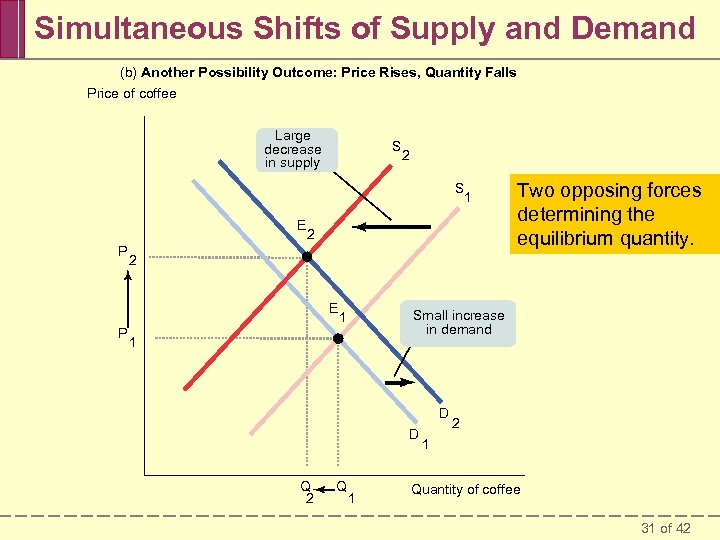 Simultaneous Shifts of Supply and Demand (b) Another Possibility Outcome: Price Rises, Quantity Falls