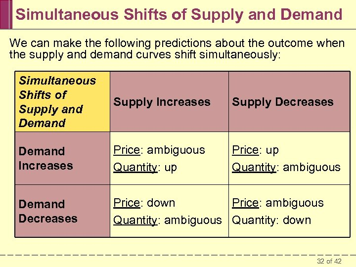 Simultaneous Shifts of Supply and Demand We can make the following predictions about the