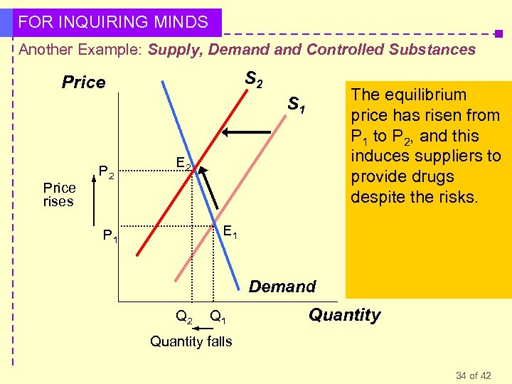 FOR INQUIRING MINDS Another Example: Supply, Demand Controlled Substances S 2 Price However, we