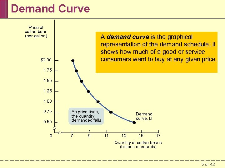 Demand Curve Price of coffee bean (per gallon) A demand curve is the graphical