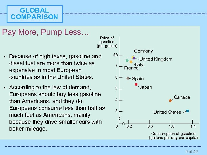 GLOBAL COMPARISON Pay More, Pump Less… § § Price of gasoline (per gallon) Because
