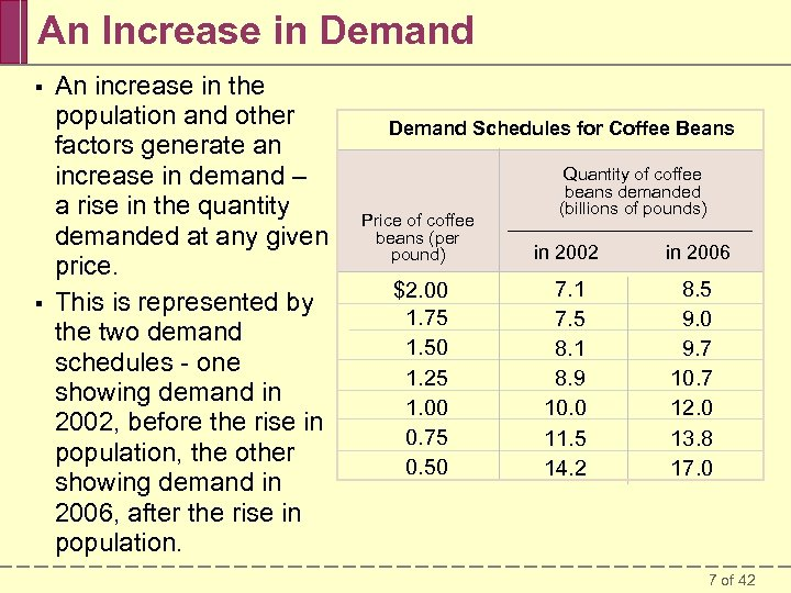 An Increase in Demand § § An increase in the population and other factors