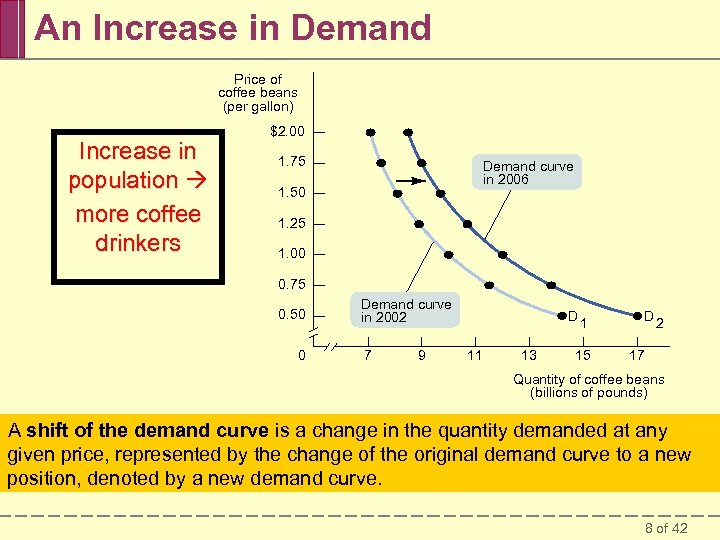 An Increase in Demand Price of coffee beans (per gallon) Increase in population more
