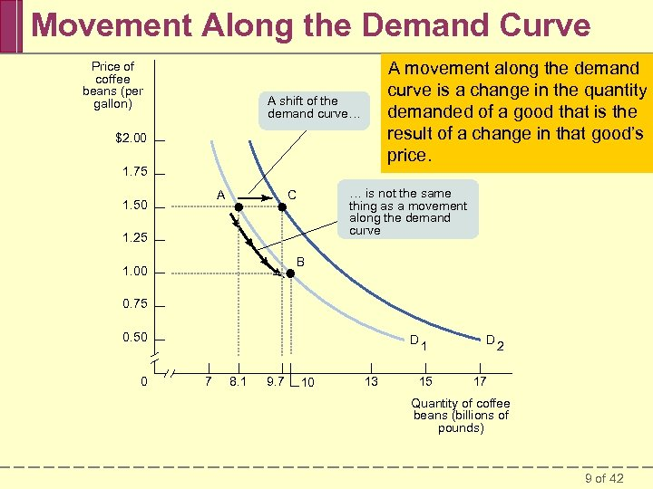 Movement Along the Demand Curve Price of coffee beans (per gallon) A movement along