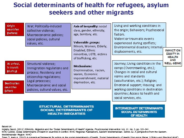 Social determinants of health for refugees, asylum seekers and other migrants Origin countries (before)