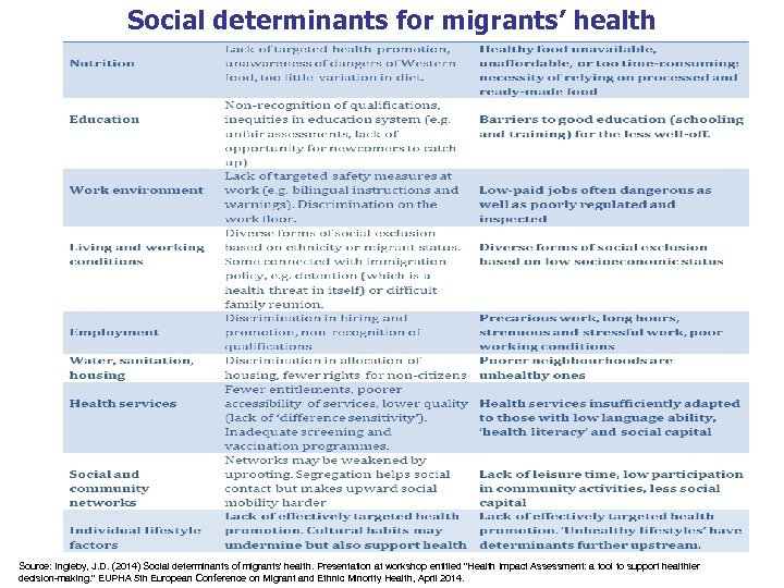 Social determinants for migrants' health Source: Ingleby, J. D. (2014) Social determinants of migrants'