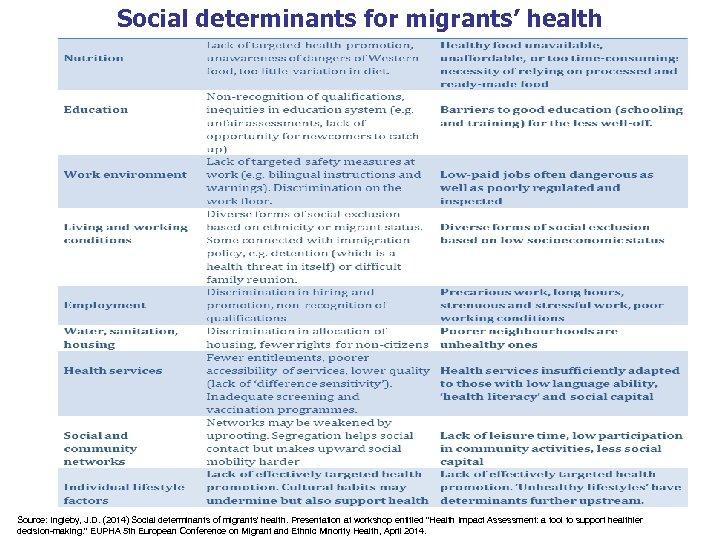 Social determinants for migrants' health Source: Ingleby, J. D. (2014) Social determinants of migrants'