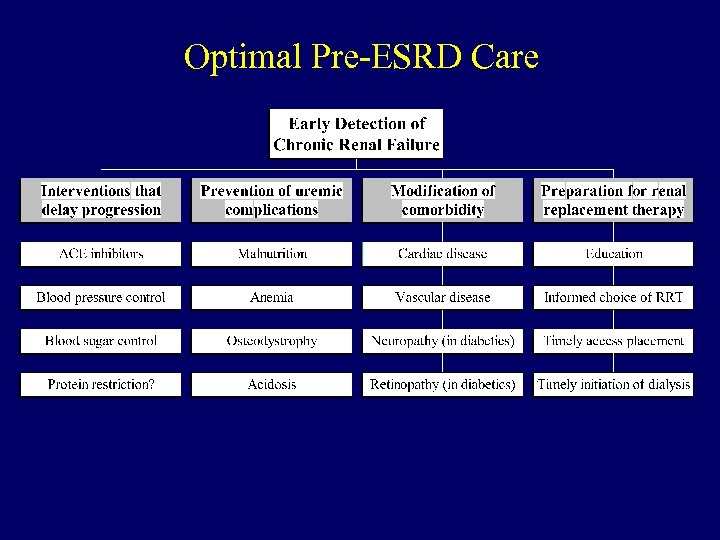 Optimal Pre-ESRD Care