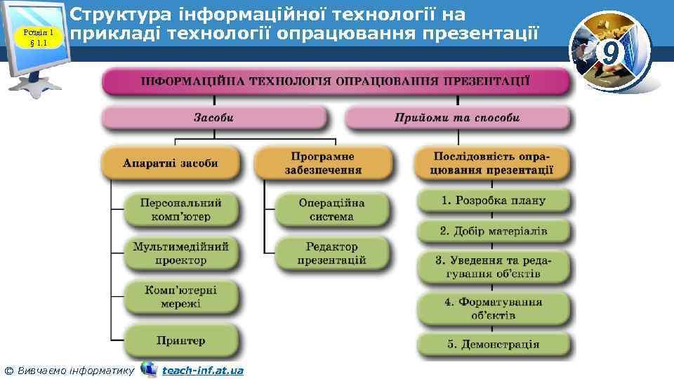 Розділ 1 § 1. 1 Структура інформаційної технології на прикладі технології опрацювання презентації ©