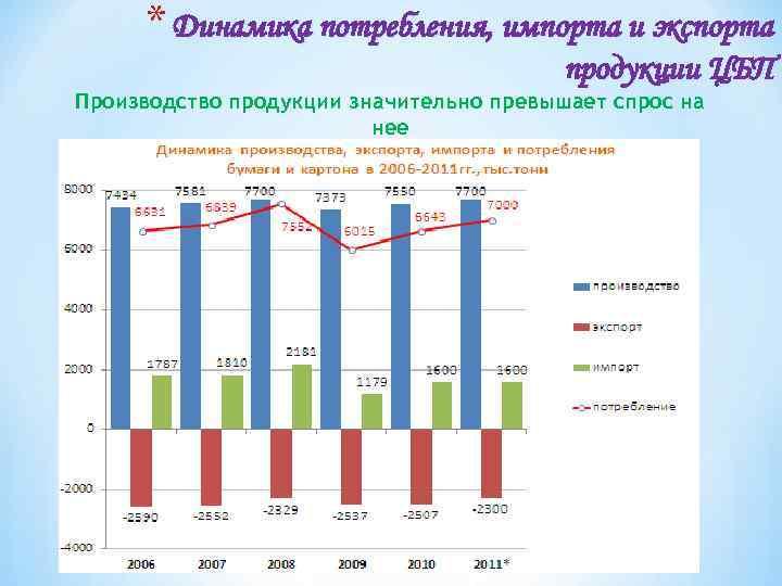 * Динамика потребления, импорта и экспорта продукции ЦБП Производство продукции значительно превышает спрос на