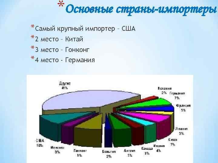 *Основные страны-импортеры *Самый крупный импортер – США *2 место – Китай *3 место –