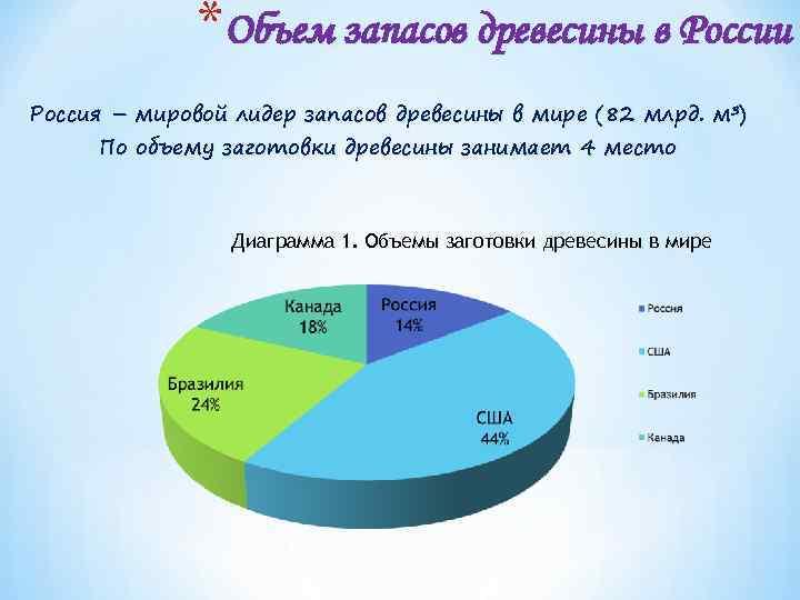 *Объем запасов древесины в России Россия – мировой лидер запасов древесины в мире (82