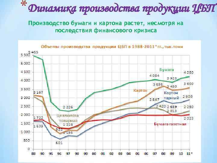 *Динамика производства продукции ЦБП Производство бумаги и картона растет, несмотря на последствия финансового кризиса