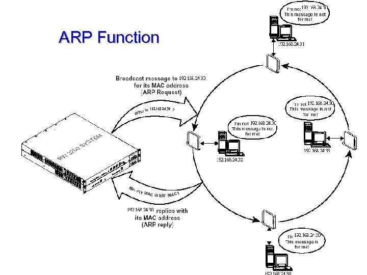 ARP Function