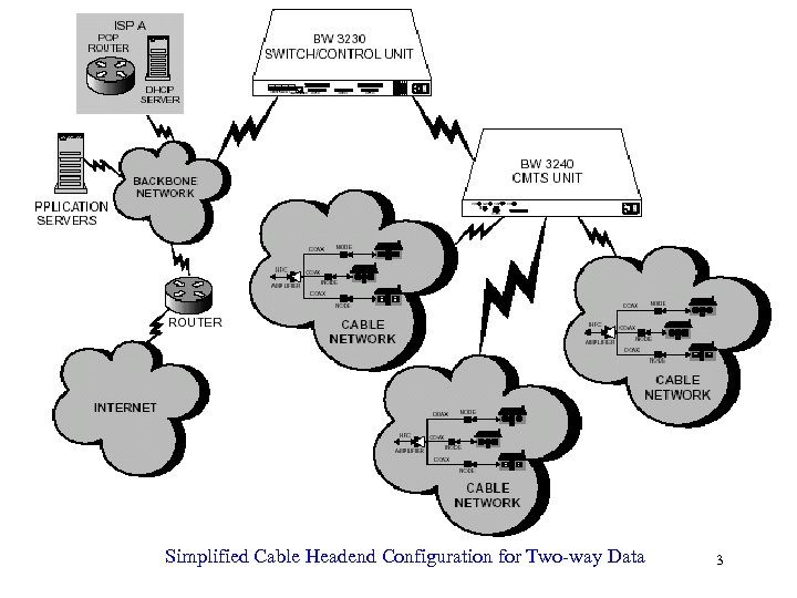 Simplified Cable Headend Configuration for Two-way Data 3