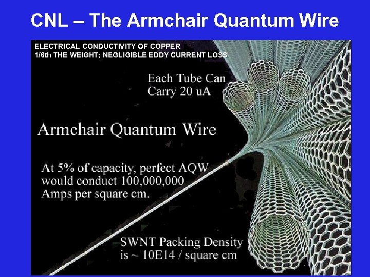 CNL – The Armchair Quantum Wire ELECTRICAL CONDUCTIVITY OF COPPER 1/6 th THE WEIGHT;