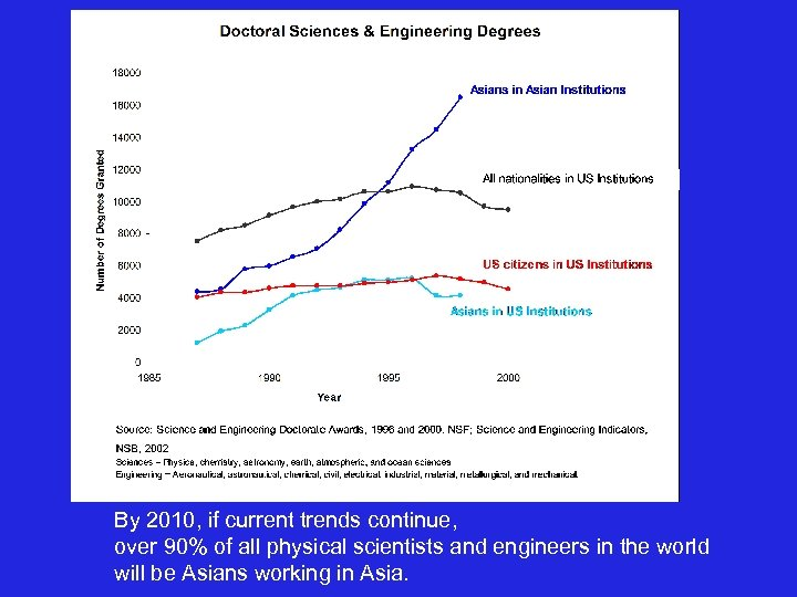 By 2010, if current trends continue, over 90% of all physical scientists and engineers