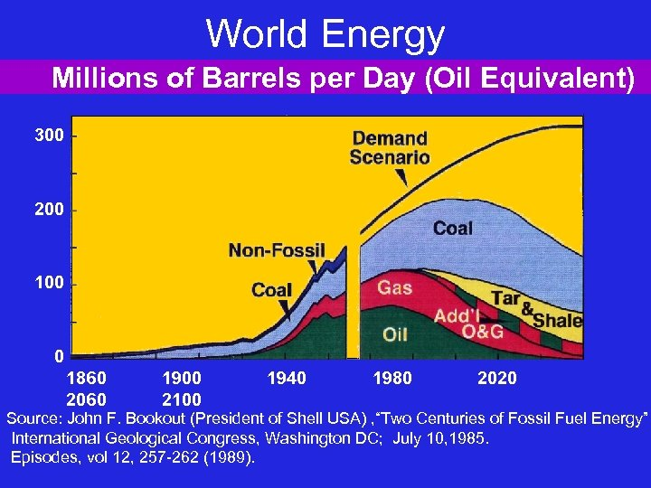 World Energy Millions of Barrels per Day (Oil Equivalent) 300 200 100 0 1860