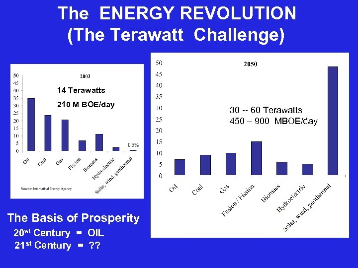 The ENERGY REVOLUTION (The Terawatt Challenge) 14 Terawatts 210 M BOE/day The Basis of