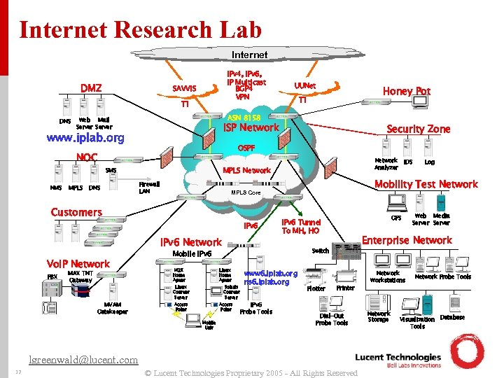 Internet Research Lab Internet DMZ IPv 4, IPv 6, IP Multicast BGP 4 VPN