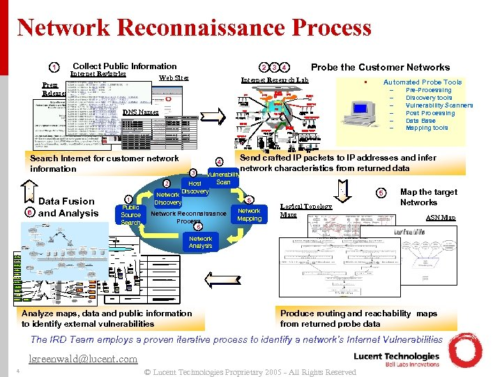 Network Reconnaissance Process • 1 Collect Public Information Internet Registries Press Releases Probe the