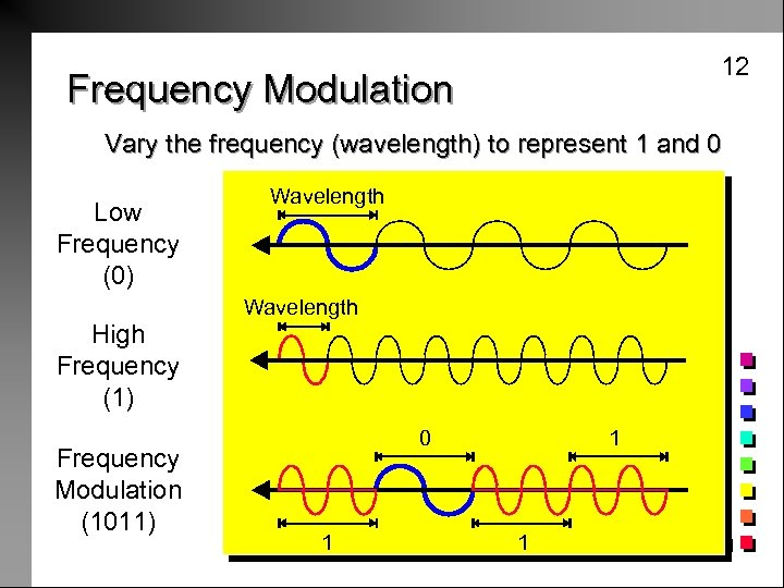 12 Frequency Modulation Vary the frequency (wavelength) to represent 1 and 0 Low Frequency
