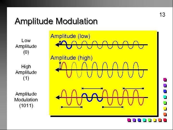 Amplitude Modulation Low Amplitude (0) High Amplitude (1) Amplitude Modulation (1011) Amplitude (low) Amplitude