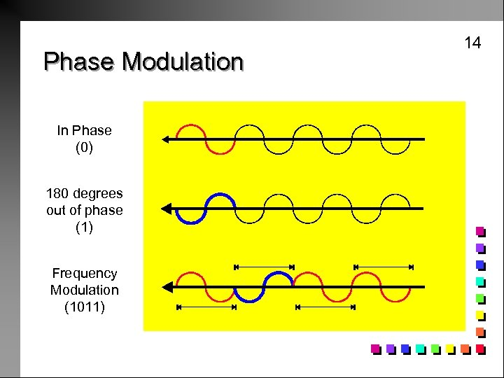 Phase Modulation In Phase (0) 180 degrees out of phase (1) Frequency Modulation (1011)