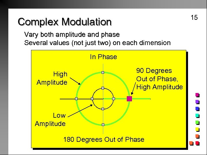 15 Complex Modulation Vary both amplitude and phase Several values (not just two) on