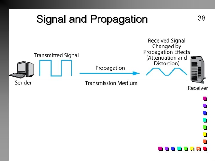 Signal and Propagation 38 A signal is a disturbance in the media that propagates